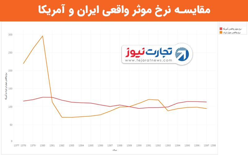 مقایسه نرخ موثر واقعی ایران و آمریکا