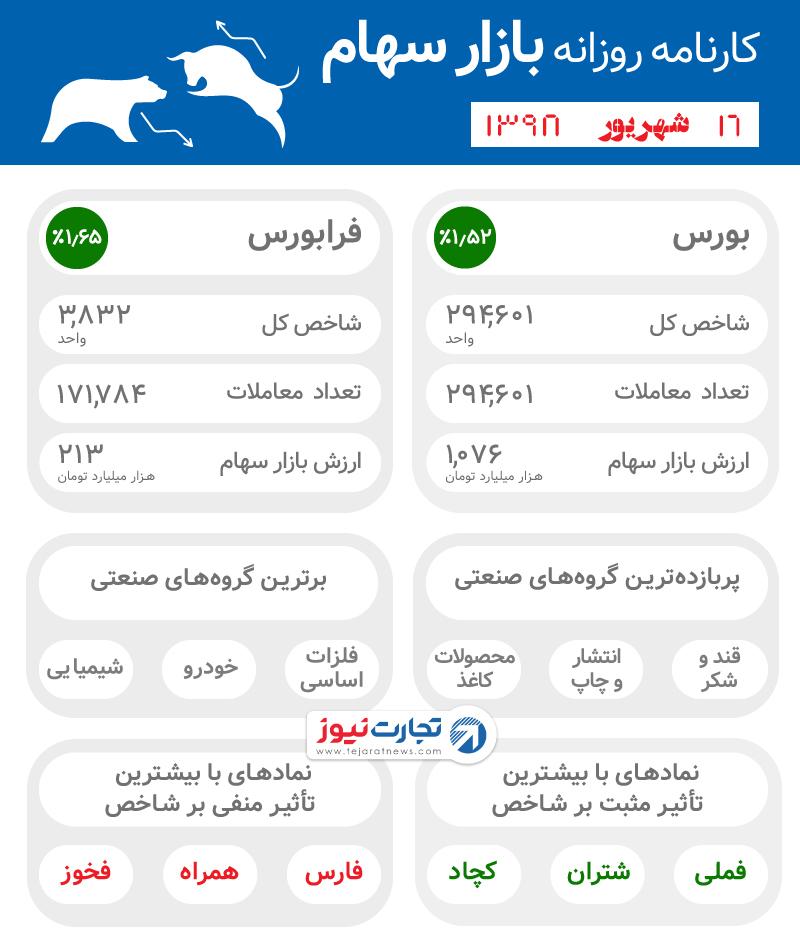 کارنامه روزانه بازار سهام ۱۶ شهریور ۹۸
