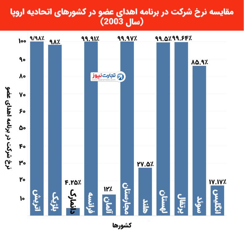 نمودار مقایسه نرخ مشارکت کشور ها
