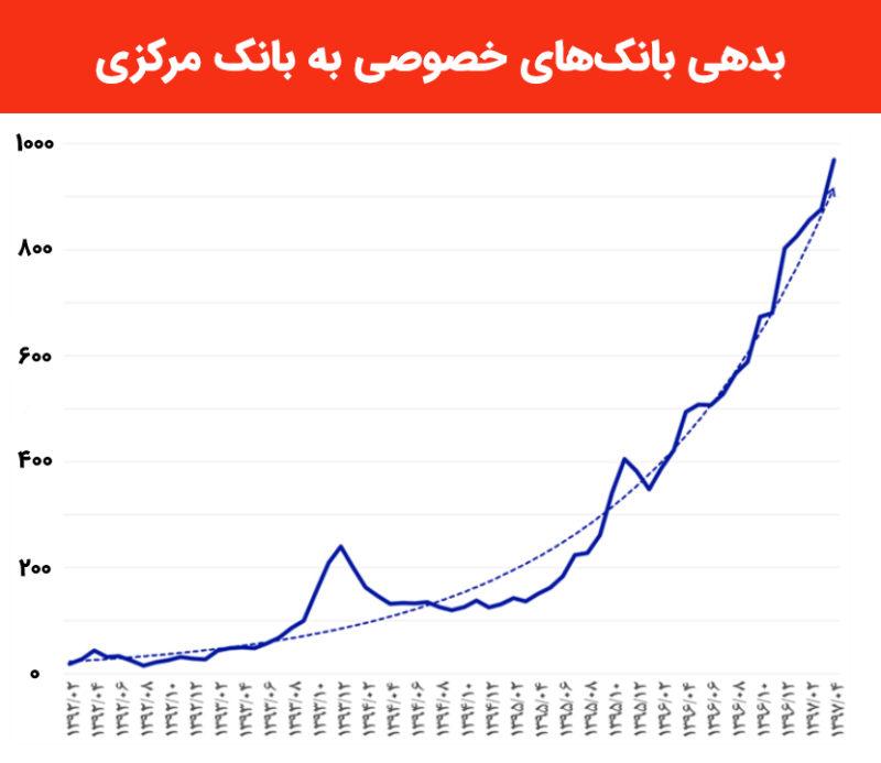 بدهی بانکهای خصوصی به بانک مرکزی