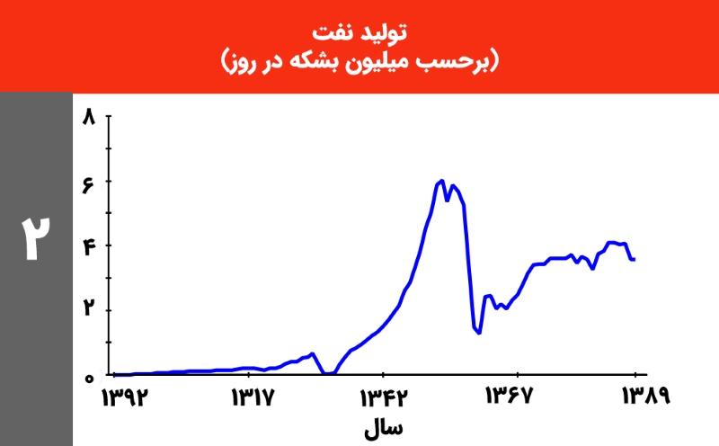 تولید نفت ایران 1913 تا 2010