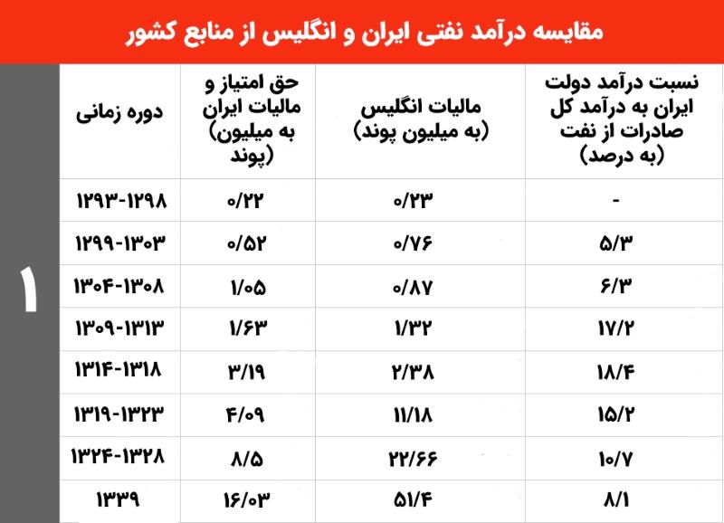 مقایسه درآمد نفتی ایران و انگلیس از منابع کشور