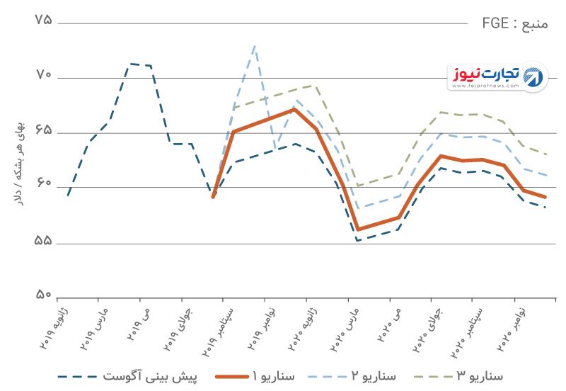 پیشبینی قیمت نفت