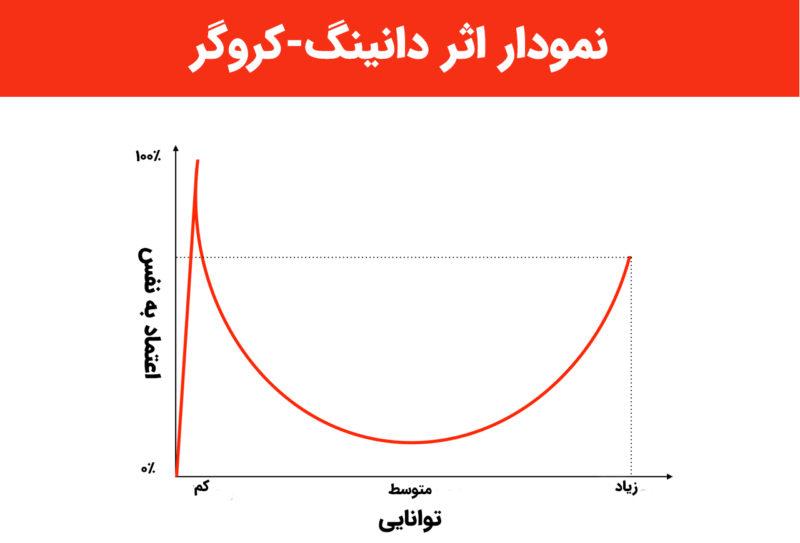 نمودار اثر دانینگ-کروگر
