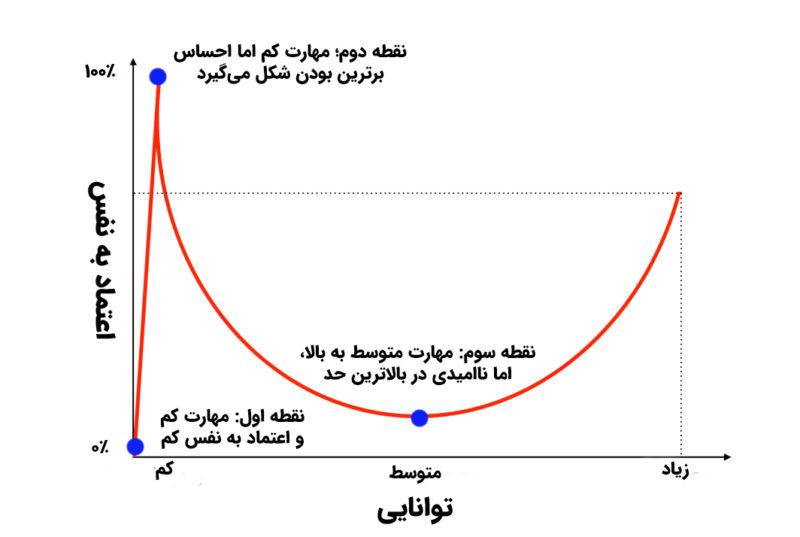 نقاط مختلف برروی منحنی دانینگ-کروگر