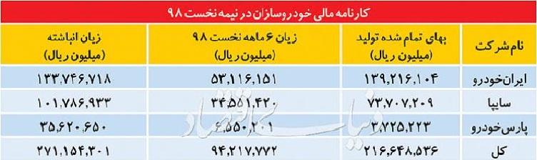 زیان ۲۷ هزار میلیاردی تومانی خودروسازان(جزئیات)/ملت نجیب ایران تا کی مجبور به خرید خودرو به چند برابر قیمت جهانی هستند؟