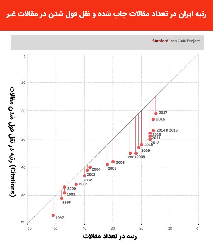 نمودار رتبه ایران کیفیت مقاله