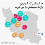۱۰ استانی که کمترین یارانه معیشتی را دریافت میکنند (اینفوگرافیک)