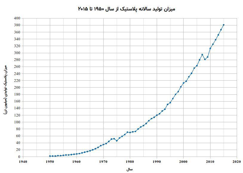نمودار تولید سالانه پلاستیک از 1950 تا 2015
