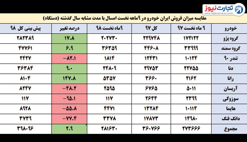 مقایسه میزان فروش امسال ایران خودرو با سال گذشته