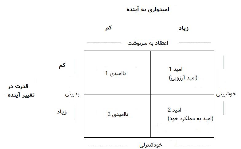 جدول انواع امید