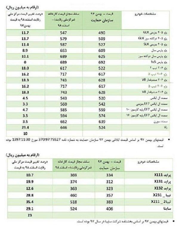 قیمت جدید محصولات ایران خودرو و سایپا اعلام شد - تجارتنیوز