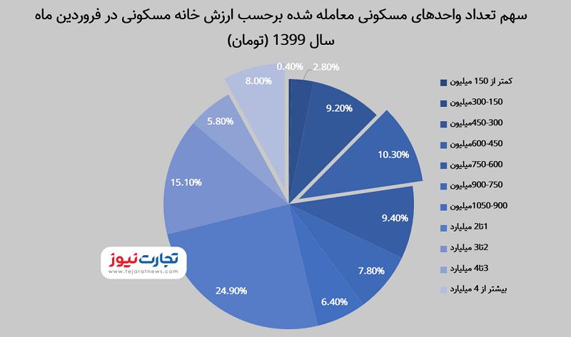 سهم حجم معاملات تهران قیمت