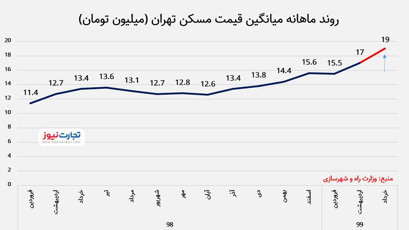 روند قیمت مسکن تهران