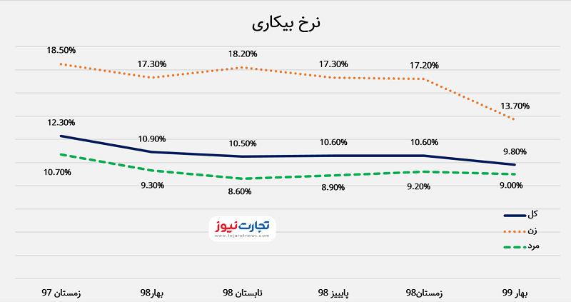 423325 کاهش ۲۸۳ هزار نفر از آمار بیکاران / شکاف نرخ بیکاری در بین زنان و مردان کمتر شد
