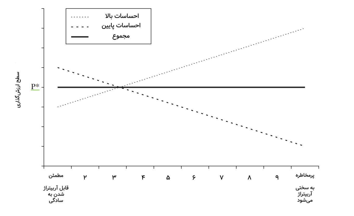 نمودار احساسات سرمایهگذار