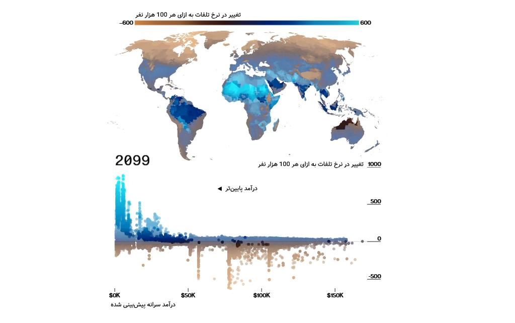 نمودار نرخ مرگ نسبت به درآمد
