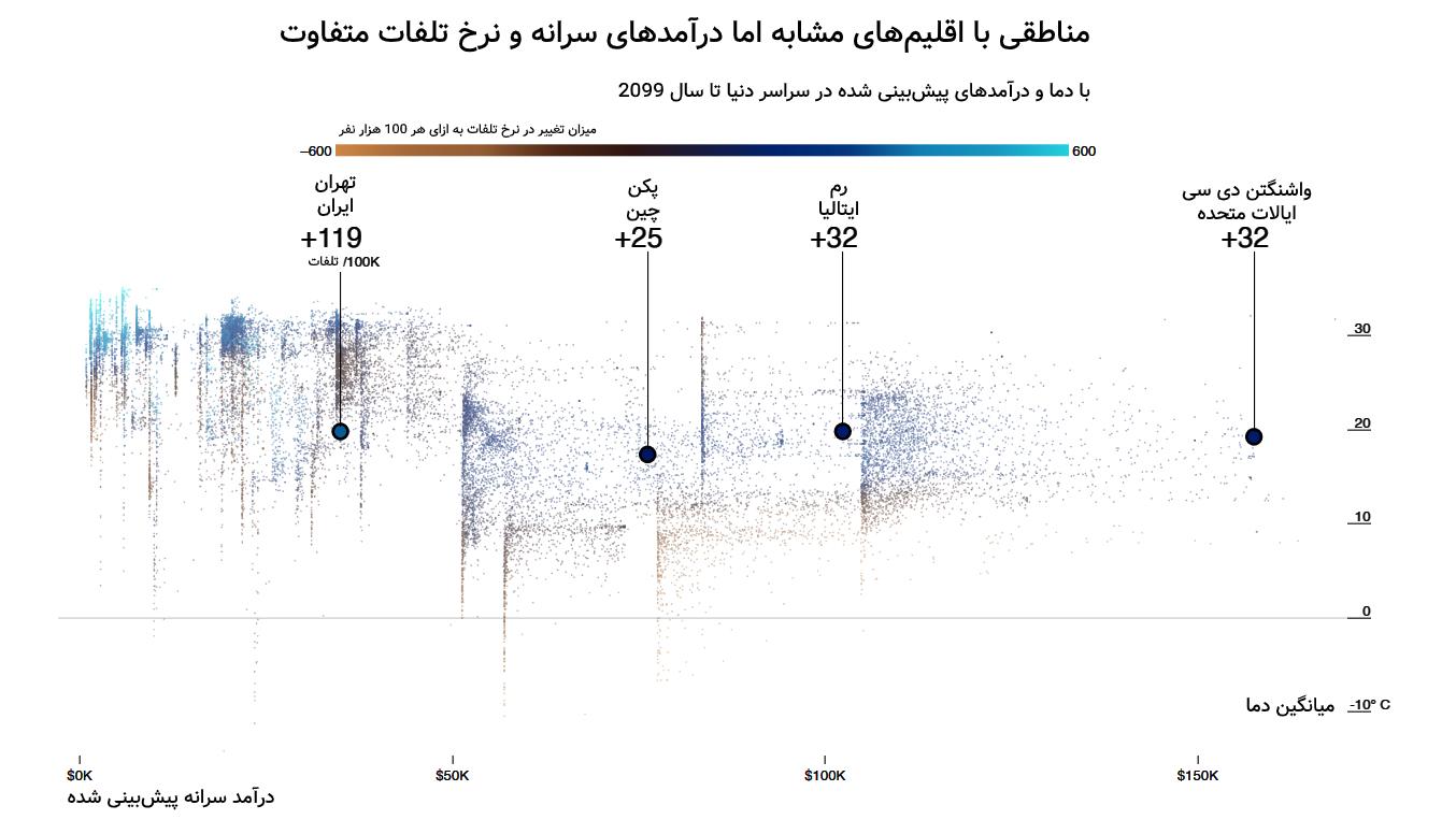 نمودار نرخ مرگ و میر در تهران