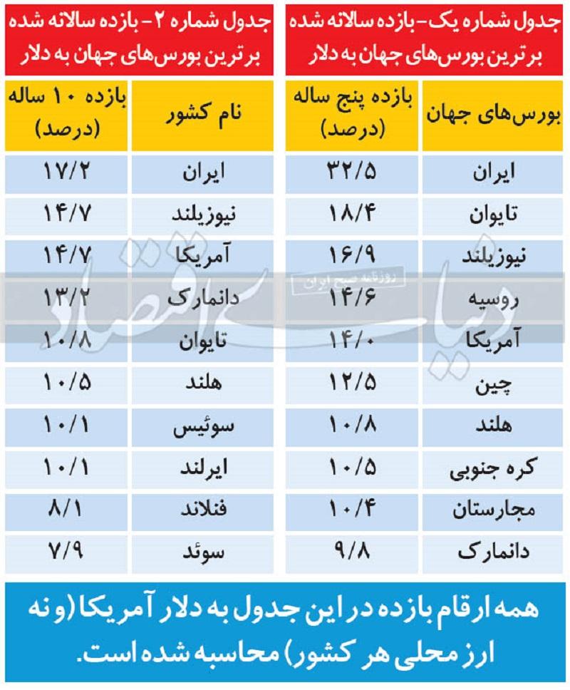 جدول مقایسه بورس بازار تهران با آمار های جهانی _ شاخص کل _ تورم