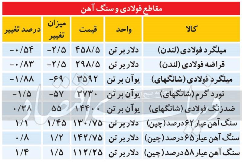 معاملات امروز وتجارت وبصادر فولاد شاخص کل