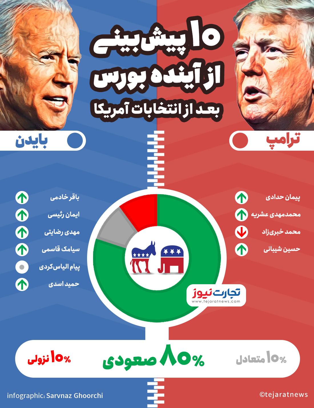 انتخابات آمریکا، ایران را به کجا میبرد؟ / آیا بایدن با ایران مذاکره نمیکند؟ - تجارتنیوز