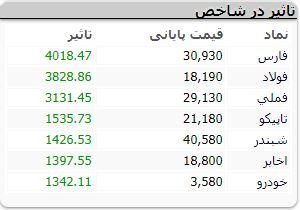 شروع بازار 20 مهرر سبزپوشی یکدست بازار سهام / معاملات روان در نمادهای بنیادین