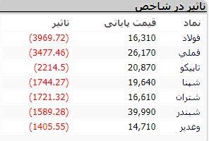 شروع بازار 27 مهرر اولین واکنش بازار سهام به لغو تحریمهای تسلیحاتی