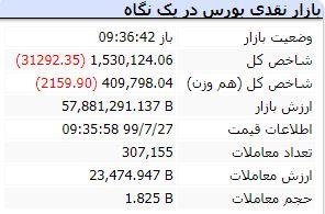 شروع بازار 27 مهر اولین واکنش بازار سهام به لغو تحریمهای تسلیحاتی