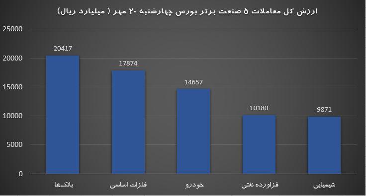 صنایع برتر 20 مهر رشد یکدست نمادهای کوچک و بزرگ / ریزش صف خرید خودرو