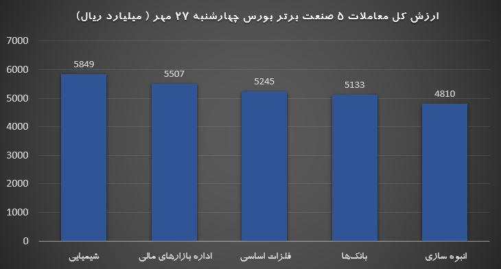 صنایع برتر 27 مهر واکنش غیرمنتظره بورس به اخبار/ نوسان شاخص تا کجا ادامه دارد؟