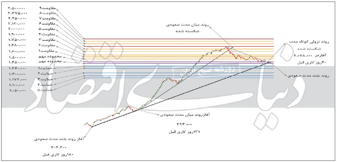 1313 بررسی تکنیکال شاخص کل بورس / بازار سهام صعودی و در حال اصلاح است