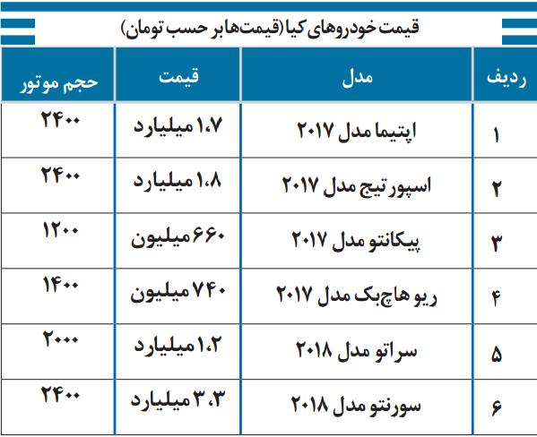 منبع قیمتها: روزنامه هفت صبح