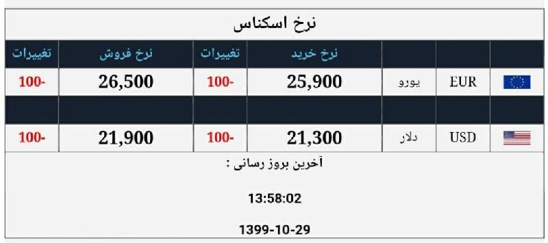دلار وارد کانال ۲۱ هزار تومانی شد / پنجمین نرخ ارز صرافی ملی ۹۹/۱۰/۲۹
