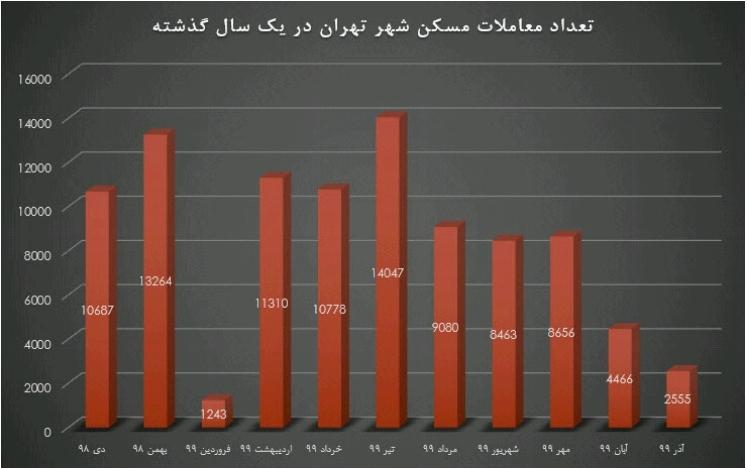 :تعداد معاملات مسکن شهر تهران از دی ۹۸ تا آذر ۹۹