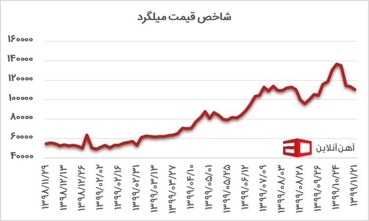 نمودار قیمت میلگرد در سال 98 و 99