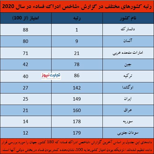 فساد در اقتصاد ایران
