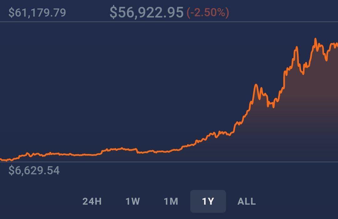 نمودار تغییر قیمت بیتکوین در یک سال گذشته