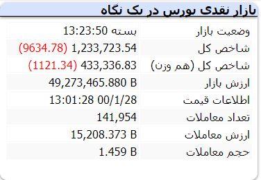 حاشیههای بورس امروز ۲۸ فروردین / خروج ۴۹۰ میلیارد تومان نقدینگی توسط حقوقیها