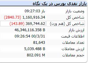 لحظه به لحظه با بازار ۳۱ خرداد ۱۴۰۰
