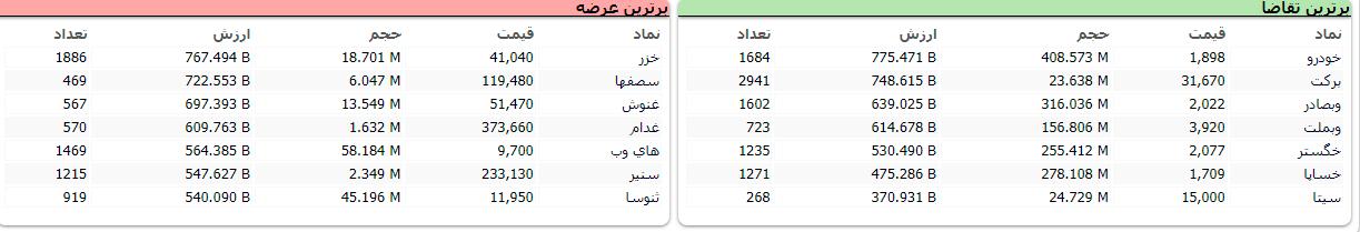 لحظه به لحظه با بازار ۱۸ خرداد ۱۴۰۰
