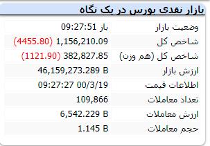 لحظه به لحظه با بازار ۱۹ خرداد ۱۴۰۰