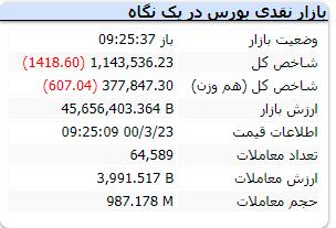 لحظه به لحظه با بازار ۲۳ خرداد ۱۴۰۰