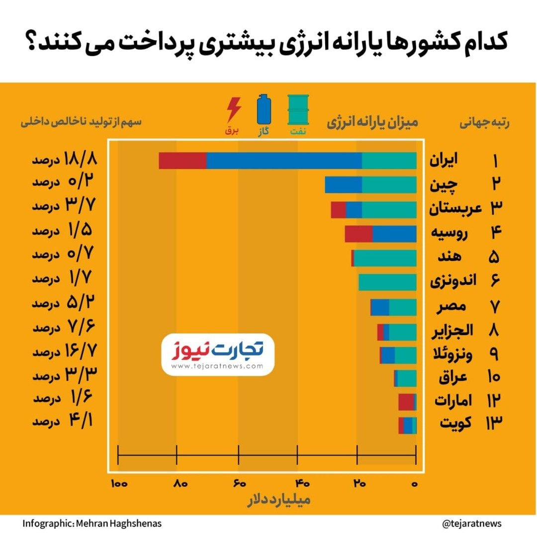 یارانه انرژی در ایران و جهان